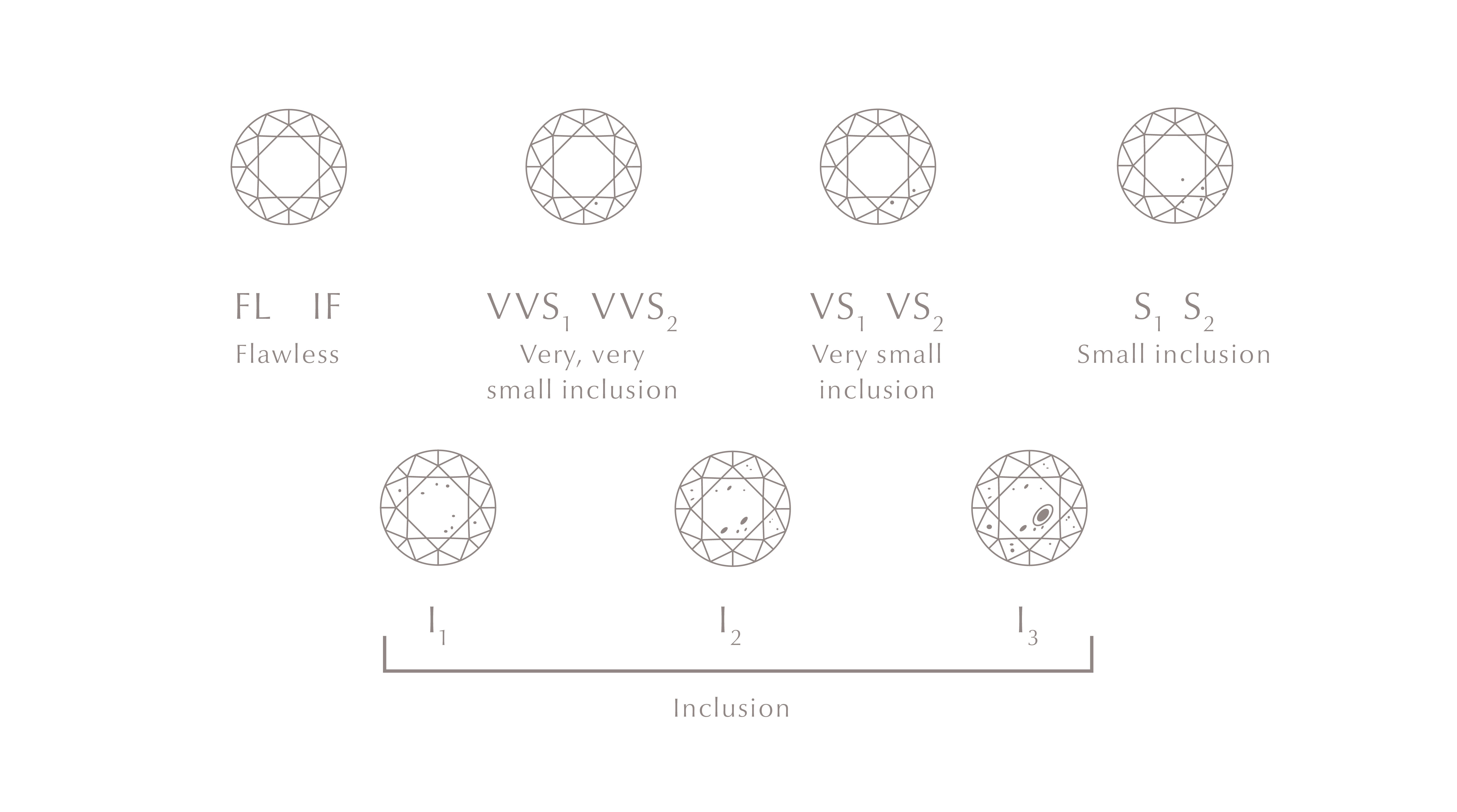 illustrations of diamonds in different clarity